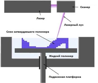 схема стереолитографии